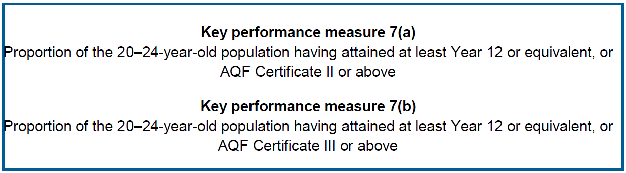 Key performance measure 7(a) Proportion of the 20–24-year-old population having attained at least Year 12 or equivalent, or AQF Certificate II or above