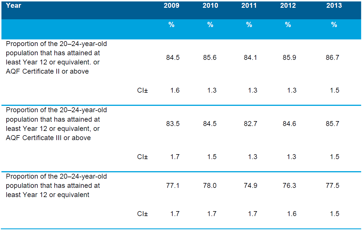 Table 6.7 Proportion of the 20–24-year-old population that has attained at least Year 12