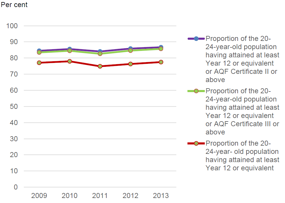 Figure 6.3 Proportions of 20–24-year-olds having attained at least Year 12
