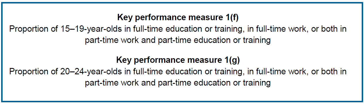 Key performance measure 1(f) Proportion of 15–19-year-olds in full-time education or training, in full-time work, or both in part-time work and part-time education or training