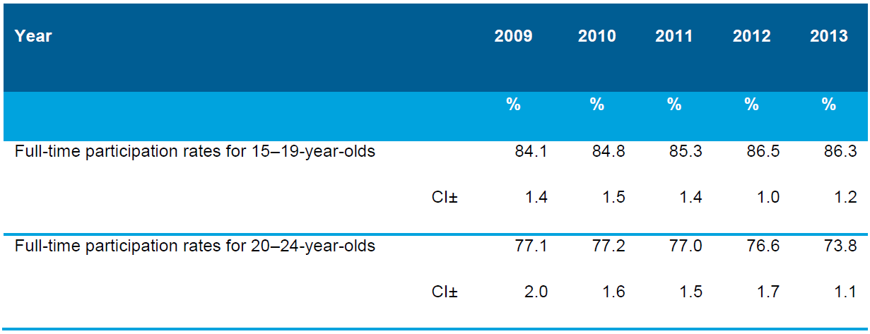 Table 6.6 Proportions of 15–19-year-olds and 20–24-year-olds in full-time education or training, in full- time work, or both in part-time work and part-time education or training, Australia, 2009–2013 (%)