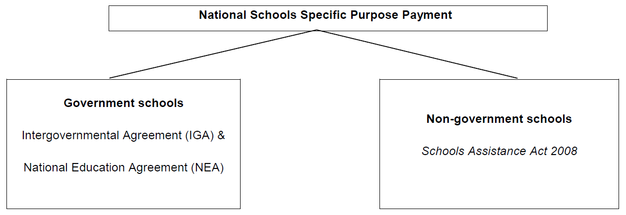 National Schools Specific Purpose Payment