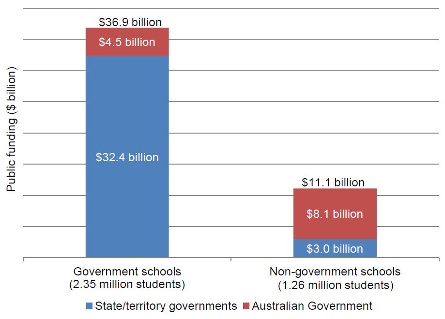Figure 8.1 Recurrent government funding for school education, Australia, 2012–13 (accrual basis)