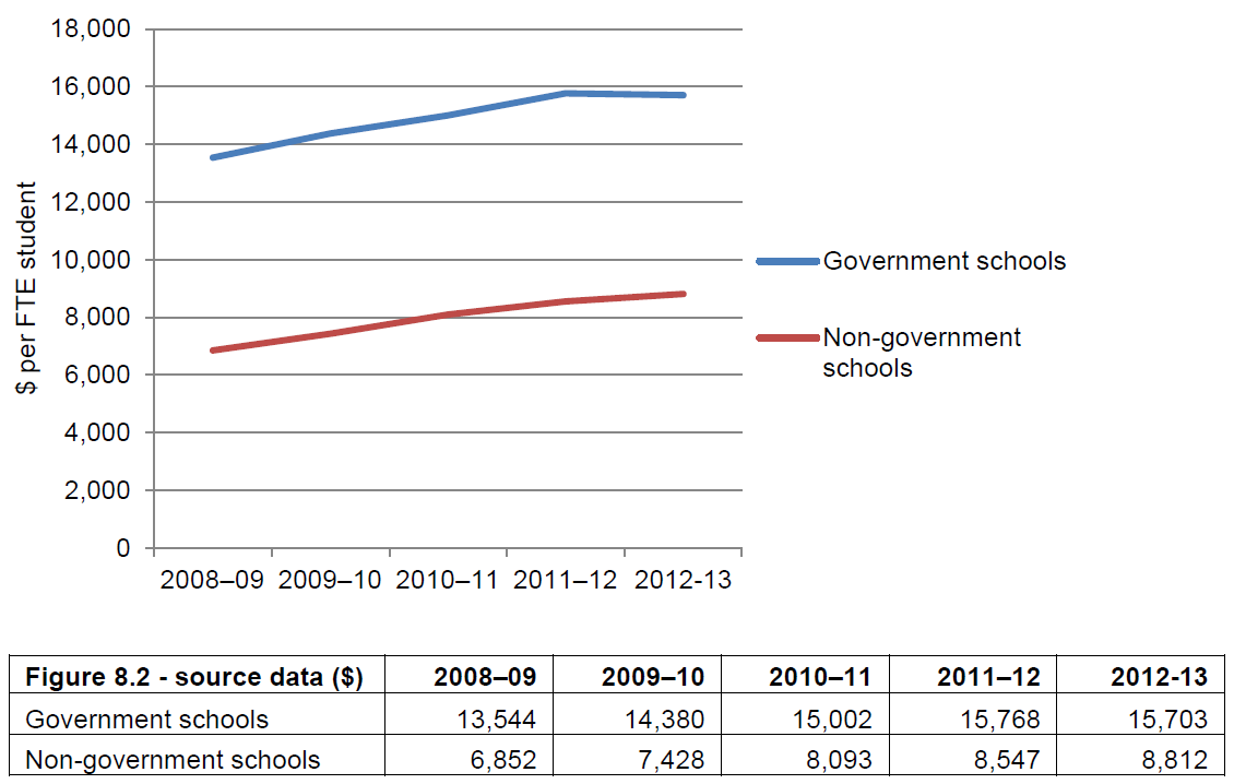 Figure 8.2 Total government per capita recurrent funding, government and non-government schools, 2008–09 to 2012–13 (actual $ per FTE)