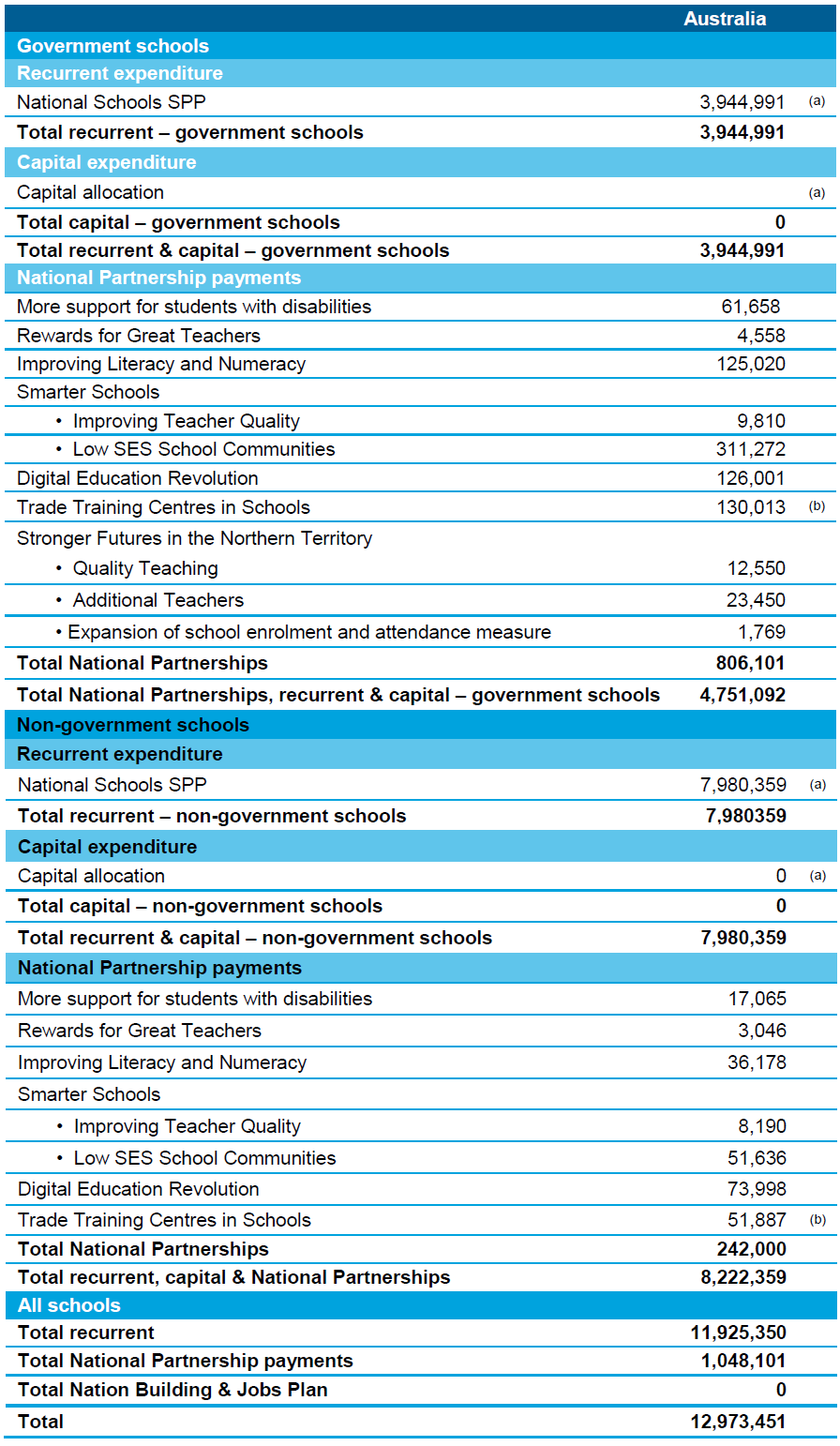 Table 8.2 Australian Government specific purpose payments for schools by government/non- government, recurrent/capital, Australia, 2012–13 financial year (accrual basis) ($'000)