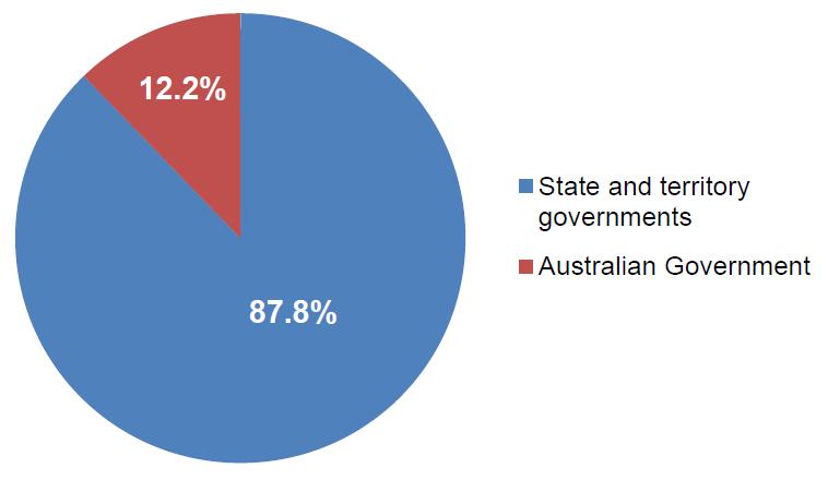 Figure 8.3 Total government recurrent expenditure per student, government schools, Australia, 2012–13 (%)