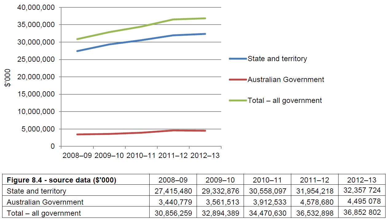 Figure 8.4 Australian, state and territory government recurrent expenditure (actual $'000), government schools, 2008–09 to 2012–13
