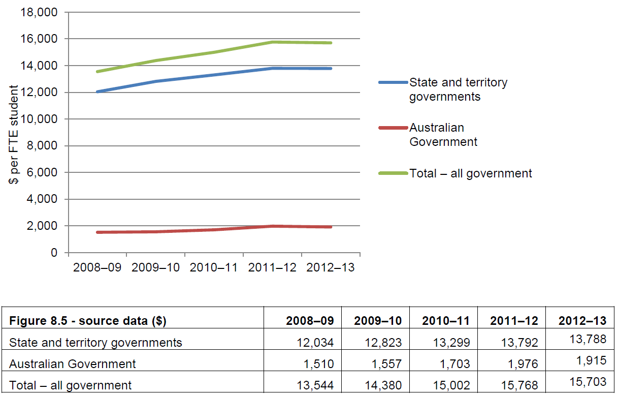 Figure 8.5 Australian, state and territory government recurrent expenditure per student, government schools (actual $ per FTE student), 2008–09 to 2012–13