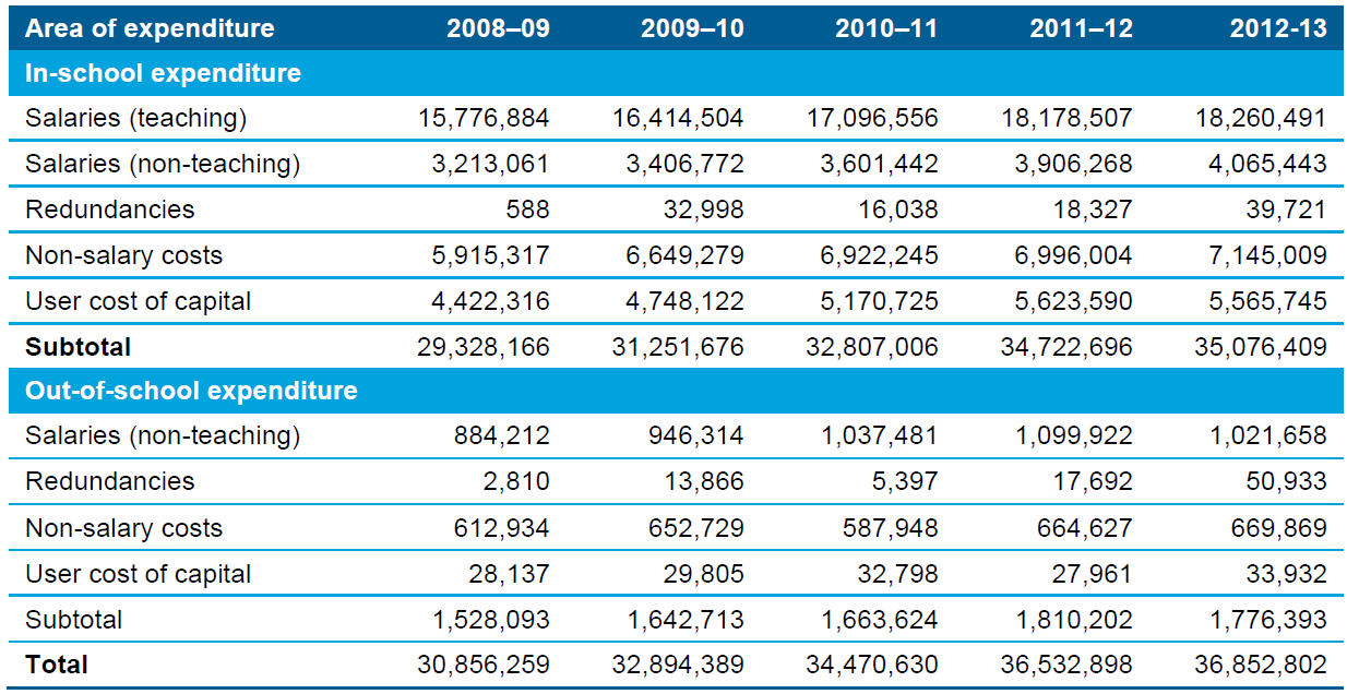 Table 8.5 Operating expenditure by government education systems, Australia, 2008–09 to 2012–13 financial years (accrual basis) (actual $'000)