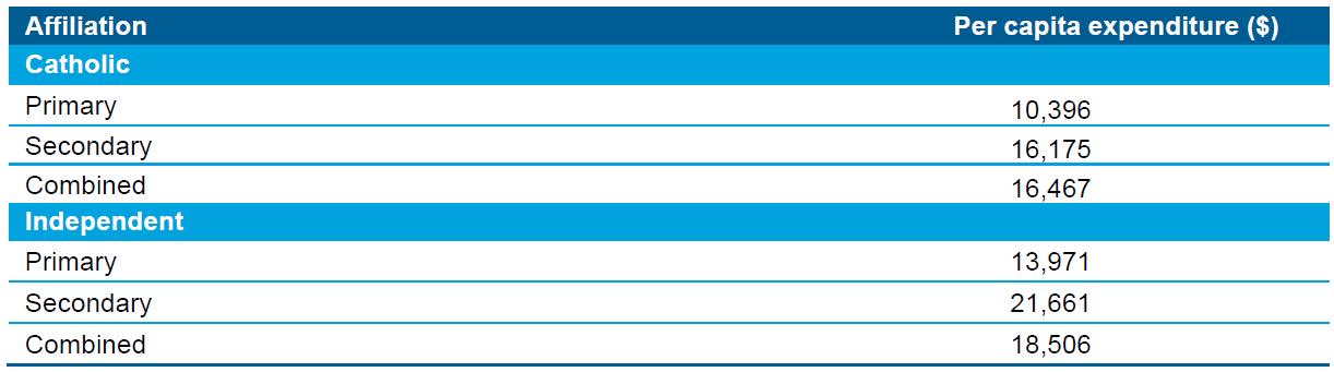 Table 8.7 Non-government schools per capita expenditure, by affiliation, Australia, 2013 calendar year