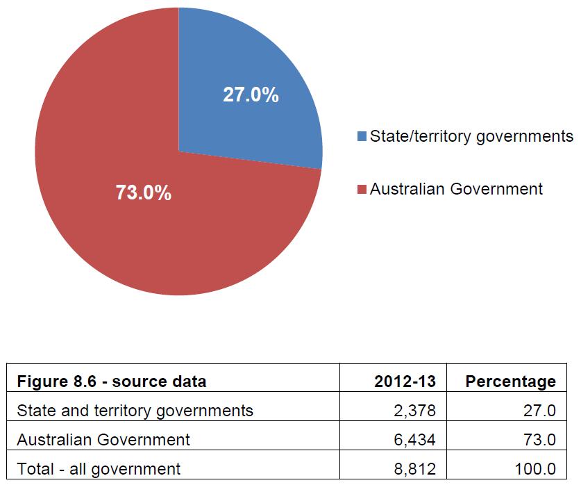 Figure 8.6 Total government recurrent expenditure per student, non-government schools, Australia, 2012–13 (%)