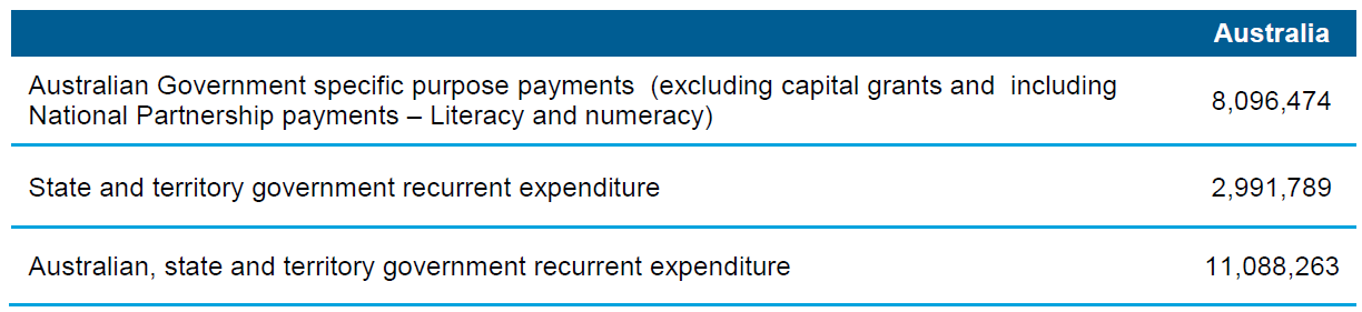 Table 8.8 Australian, state and territory government recurrent expenditure, non-government schools ($'000) (2012–13 $)