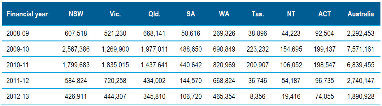 Table 8.9 Capital expenditure by state and territory governments in government schools, Australia, 2008–09 to 2012–13 financial years (accrual basis) ($'000)