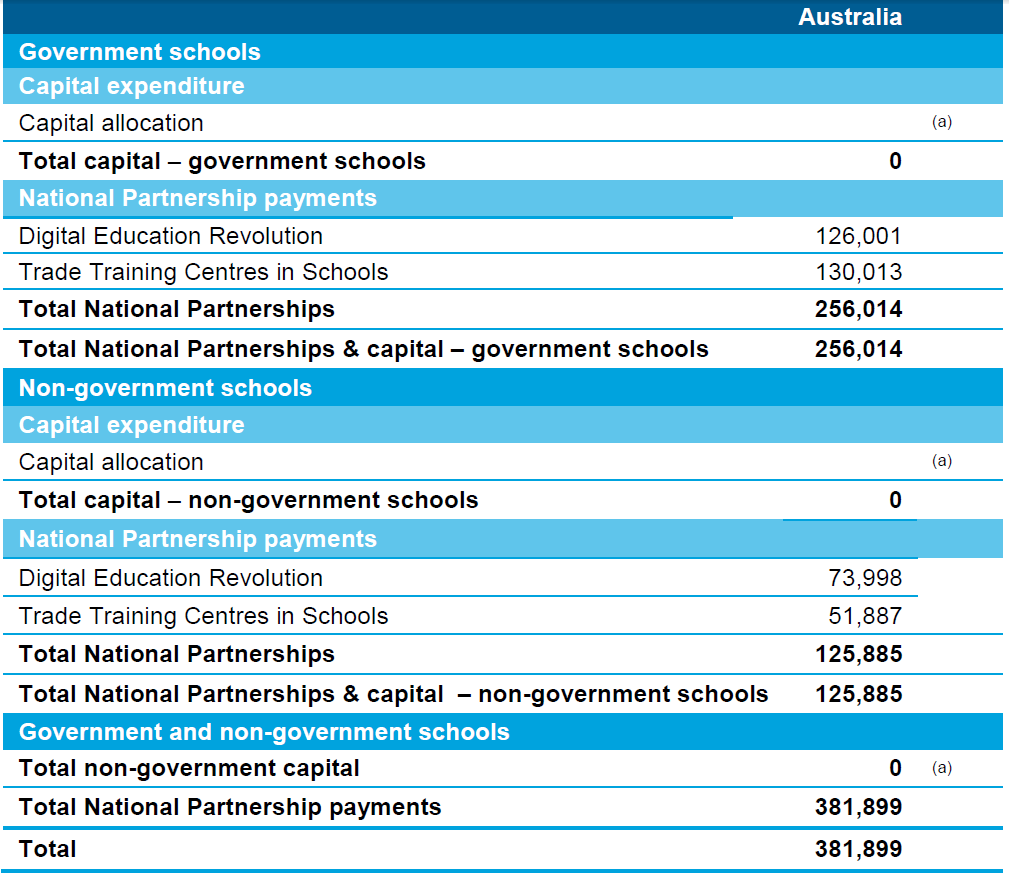 Table 8.10 Australian Government specific purpose payments for schools by government/