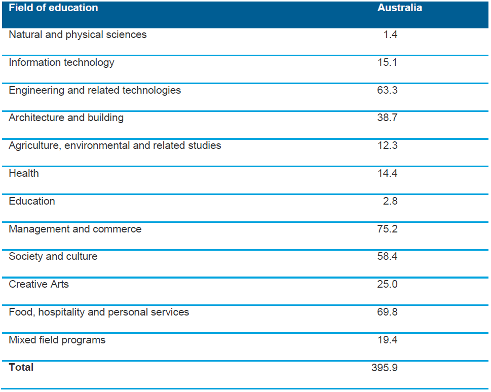 Table 6.2 Number of 15–19-year-olds who have successfully completed at least one unit of competency/module as a part of a VET qualification at AQF Certificate II or above, by major field of education, Australia, 2013 ('000)