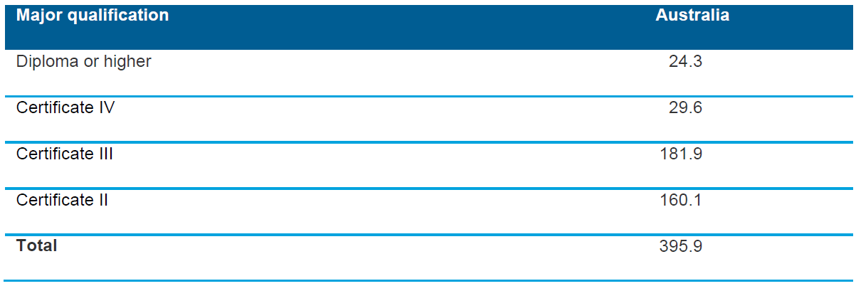Table 6.3 Number of 15–19-year-olds who have successfully completed at least one unit of competency/module as a part of a VET qualification at AQF certificate II or above, by major qualification, Australia, 2013 ('000)