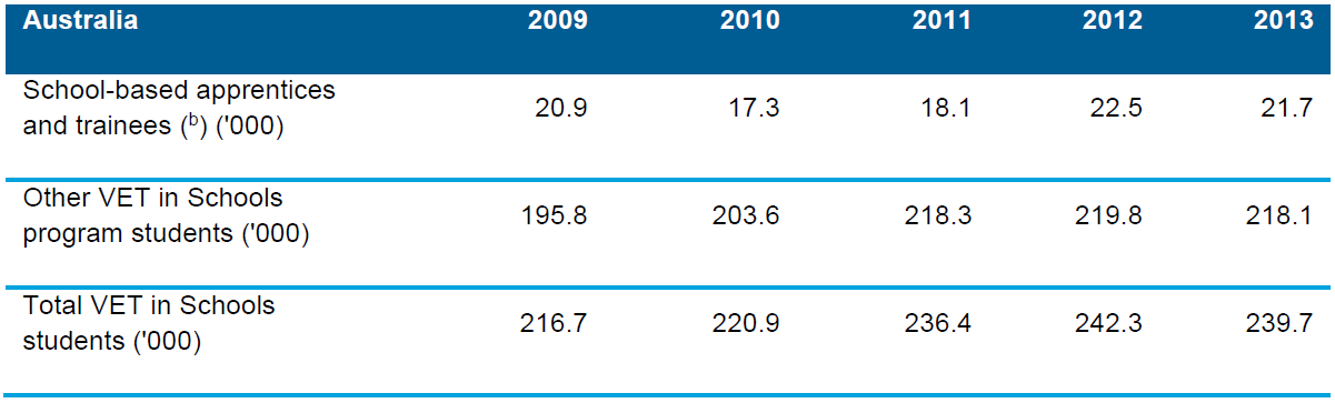 Table 6.5 Number of 15–19-year-old students(a) undertaking VET in Schools programs, Australia, 2009−2013