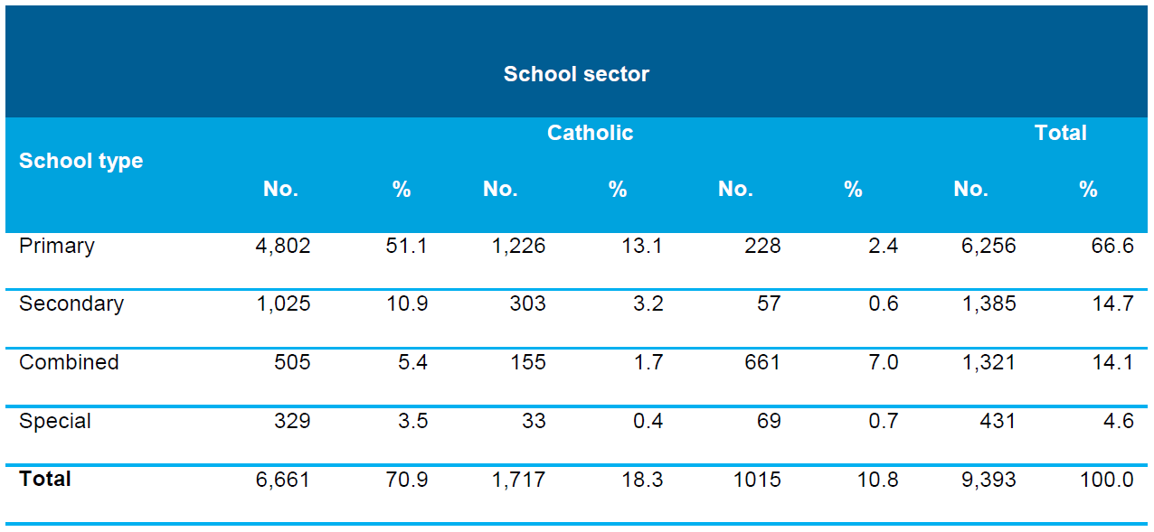 Table 3.2 Number and proportion(a) of schools by school type and school sector, Australia, 2013