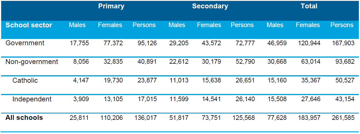 Table 3.6 Full-time equivalent (FTE) of teaching staff by school sector, school level and sex, Australia, 2013