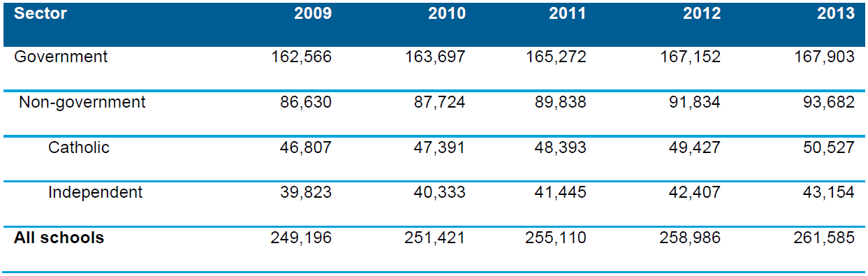 Table 3.7 Full-time equivalent (FTE) of teaching staff by school sector, Australia, 2009–2013