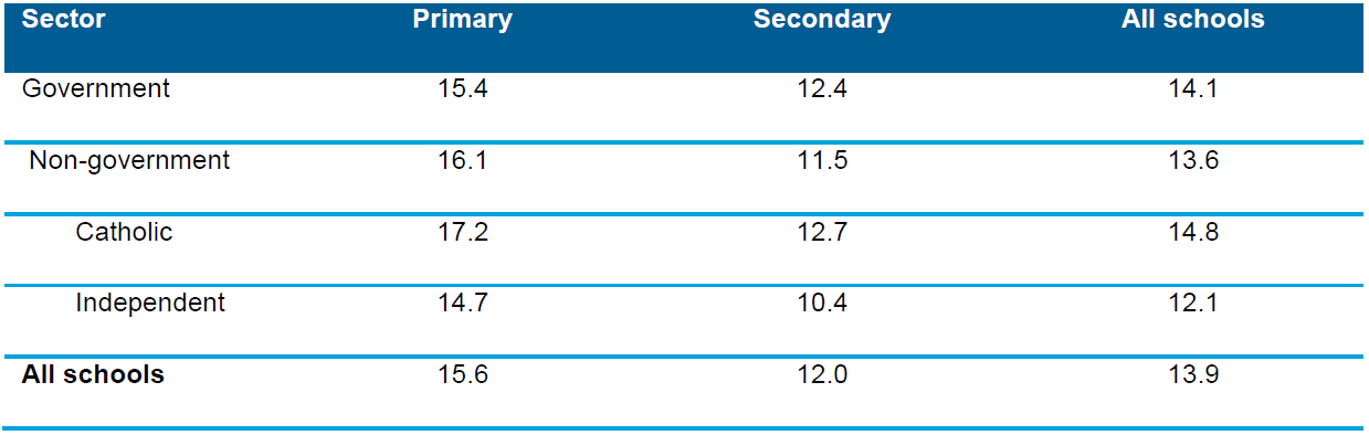 Table 3.8 Full-time equivalent (FTE) student–teacher ratios, by school sector and school level, Australia, 2013
