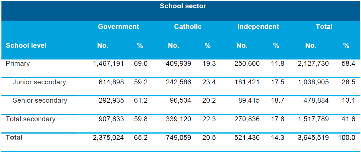 Table 3.4 Number and proportion of students (full-time plus part-time) enrolled in schools by school level and school sector, Australia, 2013