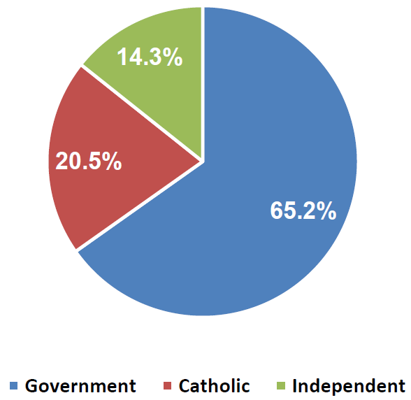 Figure 3.3 Proportion of students (full-time plus part-time) enrolled in schools by sector, Australia, 2013 (%)