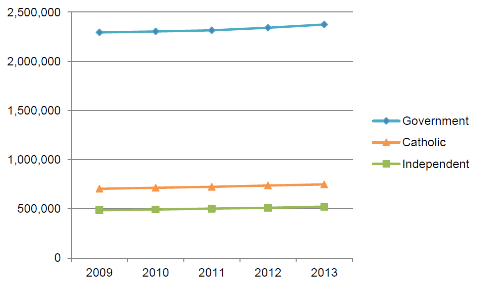 Figure 3.5 Number of students enrolled (full-time plus part-time) by school sector, Australia, 2009–13