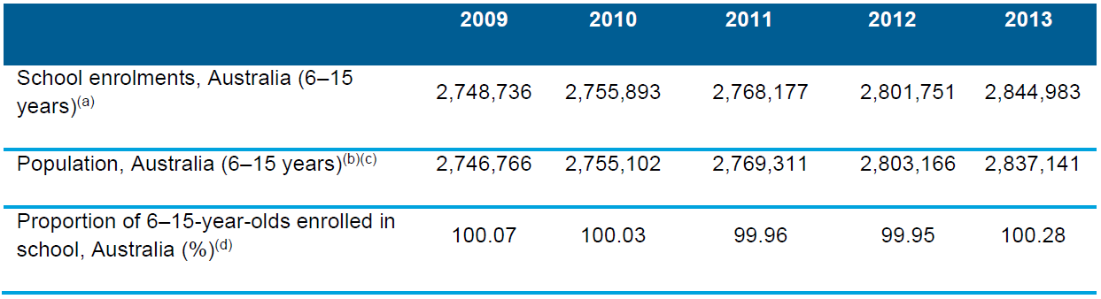 Table 4.1 Number and proportion of the population aged 6–15 years enrolled in school, 2009–2013