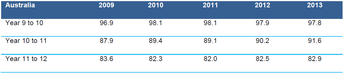 Table 4.2 Apparent progression rates(a), Year 9 to Year 10, Year 10 to Year 11 and Year 11 to Year 12, Australia, 2009–2013 (%)