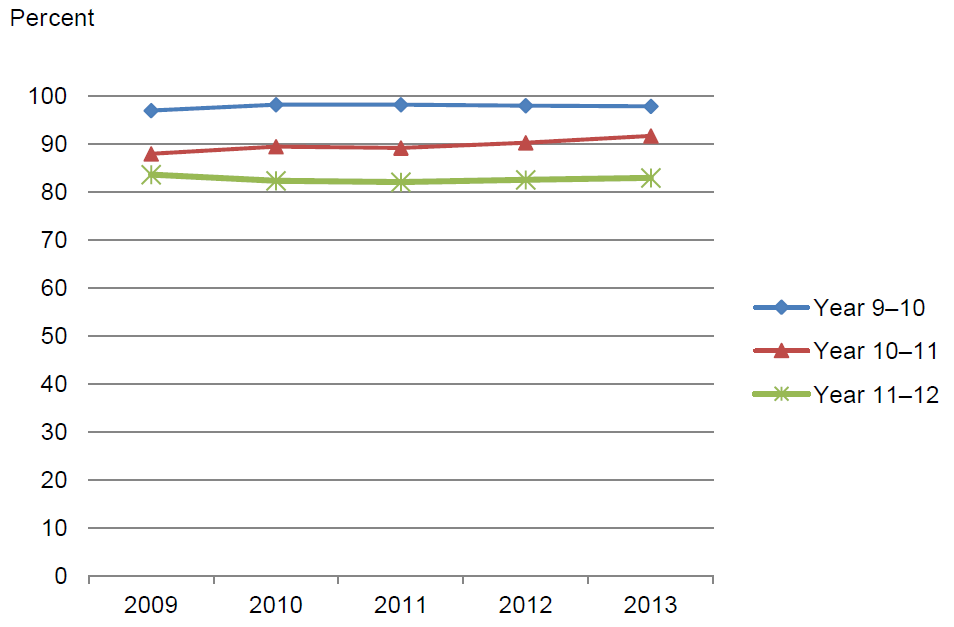 Figure 4.1 Apparent progression rates, Year 9 to Year 10, Year 10 to Year 11 and Year 11 to Year 12, Australia, 2009–2013