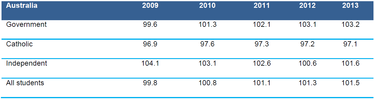 Table 4.3 Apparent retention rates, Year 7–8 to Year 10 by sector, Australia, 2009–2013 (%)