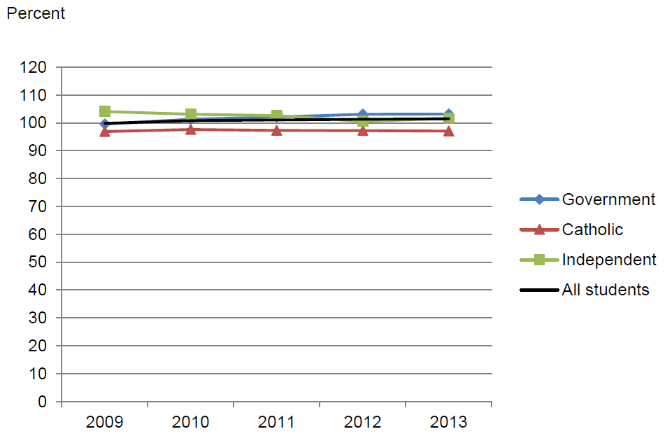 Figure 4.2 Apparent retention rates, Year 7/8 to Year 10 by sector, Australia, 2009–2013