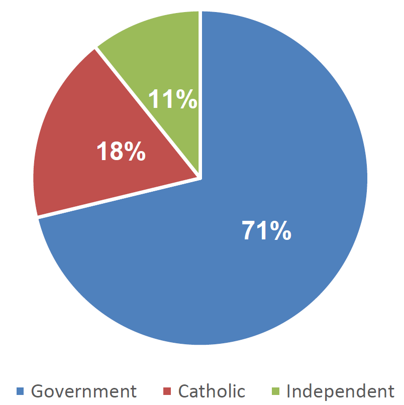 Figure 3.1. Proportion of schools by sector, Australia, 2013