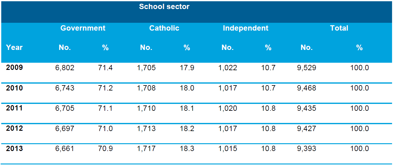 Table 3.3 Number and proportion of schools by school sector, Australia, 2009–2013