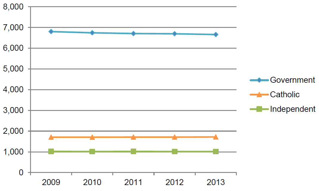 Figure 3.2. Number of schools by school sector, Australia, 2009–2013