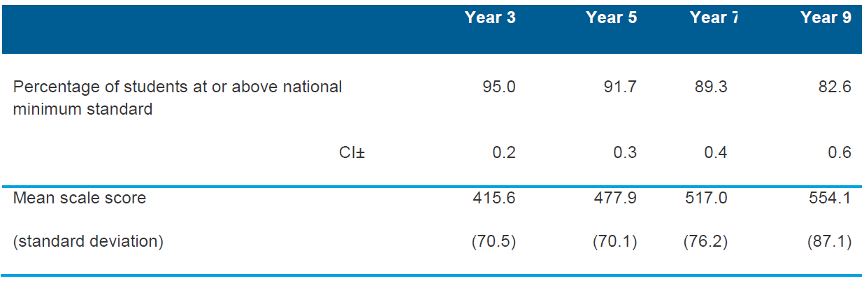 Table 5.2 Summary for persuasive writing for Years 3, 5, 7 and 9 for Australia (per cent at or above national minimum standards; mean scale scores), 2013
