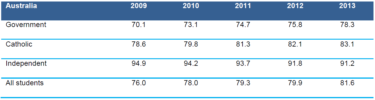 Table 4.4 Apparent retention rates, Year 7/8 to Year 12 by sector, Australia, 2009–2013 (%)