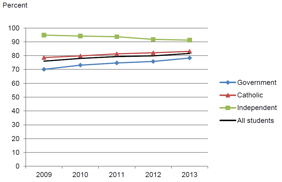 Figure 4.3 Apparent retention rates, Year 7/8 to Year 12 by sector, Australia, 2009–2013
