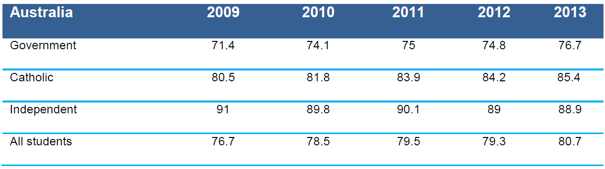 Table 4.5 Apparent retention rates, Year 10 to Year 12 by sector, Australia, 2009–2013 (%)