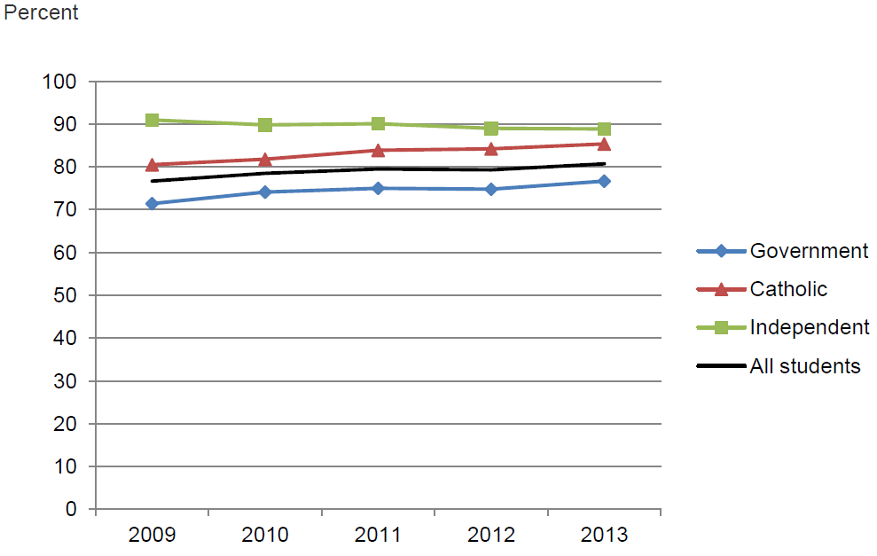 Figure 4.4 Apparent retention rates, Year 10 to Year 12 by sector, Australia, 2009–2013