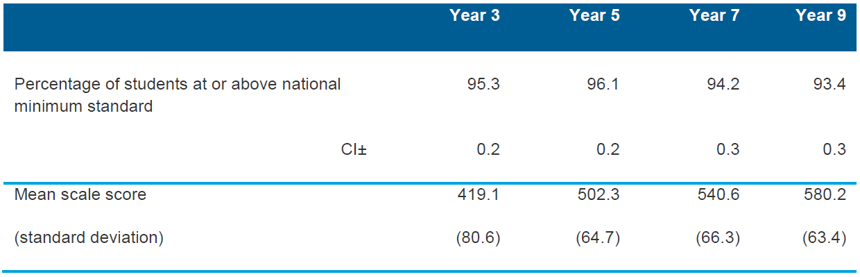 Table 5.1 Summary for reading for Years 3, 5, 7 and 9 for Australia (per cent at or above national minimum standards; mean scale scores), 2013
