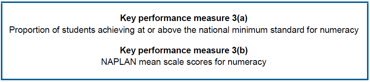 Proportion of students achieving at or above the national minimum standard for numeracy