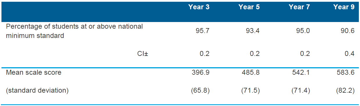 Table 5.3 Summary for numeracy for Years 3, 5, 7 and 9 for Australia (per cent at or above national minimum standards; mean scale scores), 2013