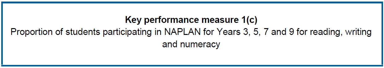 Proportion of students participating in NAPLAN for Years 3, 5, 7 and 9 for reading, writing and numeracy