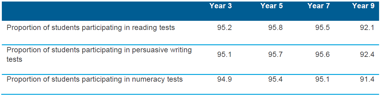 Table 5.4 Proportion of students participating in NAPLAN for Years 3, 5, 7 and 9 for reading, persuasive writing and numeracy, 2013 (per cent)