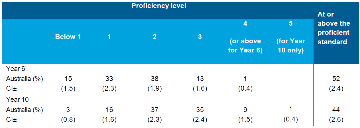 Table 5.5 Proportion of students achieving at each proficiency level and at or above the proficient standards (Level 2 in Year 6; Level 3 in Year 10) in Civics and Citizenship, 2013 (per cent)