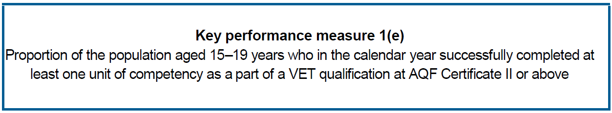 Proportion of the population aged 15–19 years who in the calendar year successfully completed at least one unit of competency as a part of a VET qualification at AQF Certificate II or above