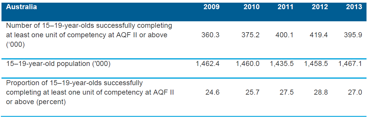 Table 6.1 Number and proportion of 15–19-year-olds who successfully completed at least one unit of competency as a part of a VET qualification at AQF Certificate II or above, Australia, 2009–2013