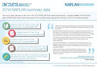 20160803 NAPLAN_2016_graphics_ICON
